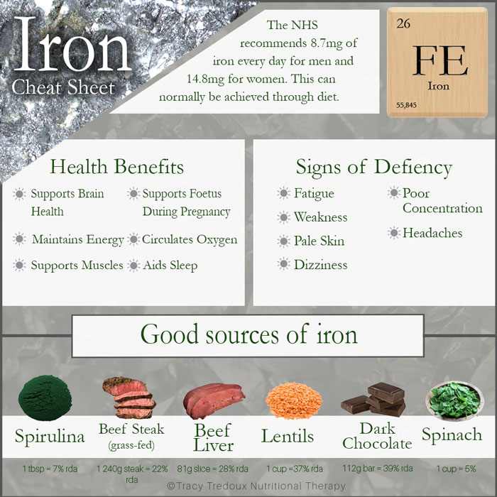 A helpful nutrition nutritional therapy guide to iron, its health properties and the best food sources of iron