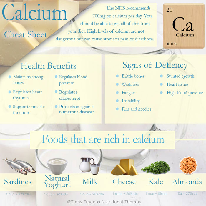 A helpful cheatsheet that highlights the nutritional benefits of calcium and the best food sources to achieve your daily quota