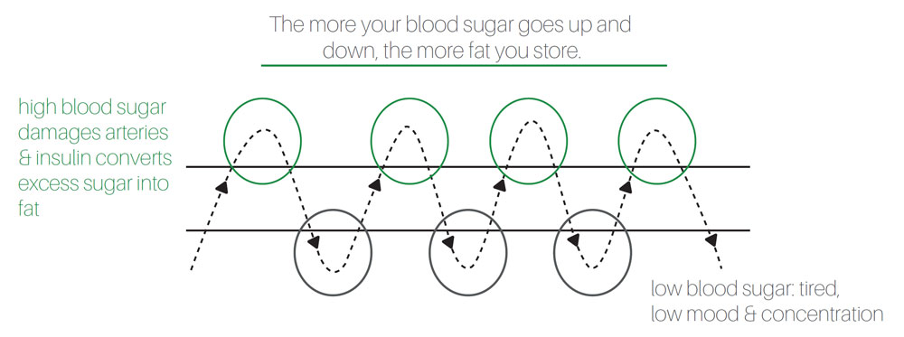 a diagram showing how blood sugar levels affect weight gain, mood and concentration by london nutritional therapist tracy tredoux