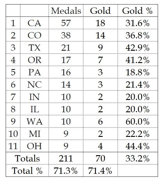 Gold graph.jpg