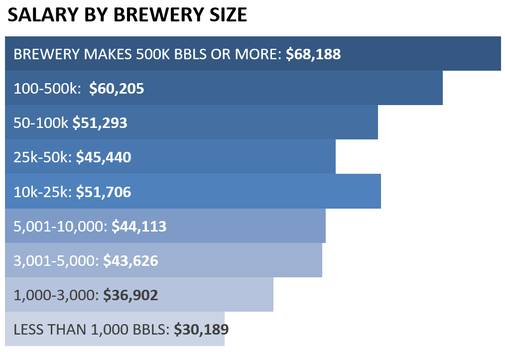salary by brewery size.png