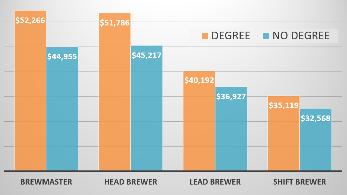salary by degree.png