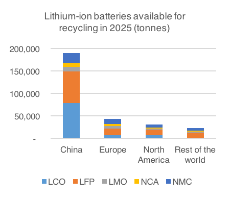 Press Release Recycled Lithium To Reach 9 Percent Of Total