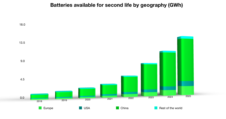 In our report The Lithium-ion battery end-of-life market 2018-2025 we estimate that more than 70% of the available capacity for second life applications will be generated in China.