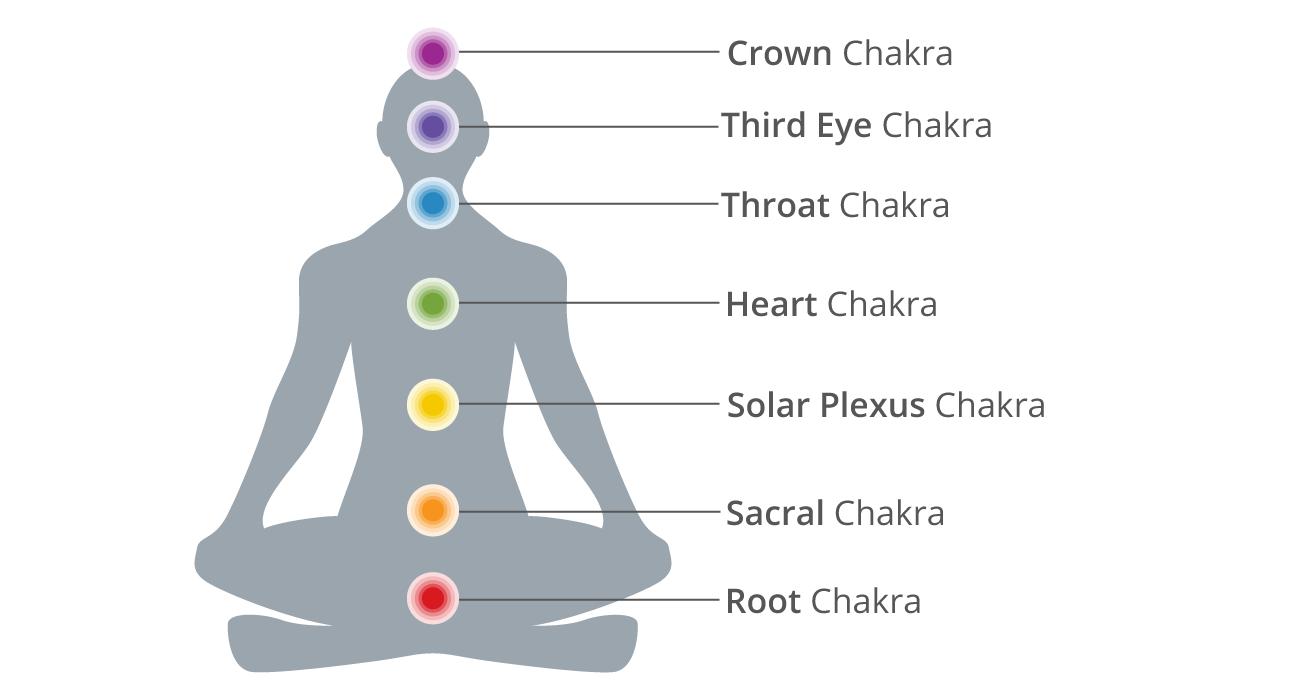 """The Seven Chakras""  Image from:https://www.healthline.com/health/fitness-exercise/7-chakras"