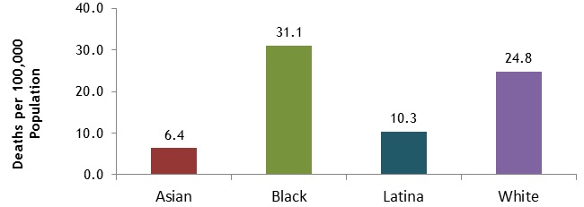 Figure 1. Female Breast Cancer Mortality* by Race/Ethnicity Boston Residents, 2001-2012   NOTE: Death data for 2012 are preliminary and should be interpreted with caution. Until data are final, some changes in data values may occur during data quality processes. DATA SOURCE: Boston Resident Deaths, Massachusetts Department of Public Health DATA ANALYSIS: Boston Public Health Commission Research and Evaluation Office B:W+25 p<.01