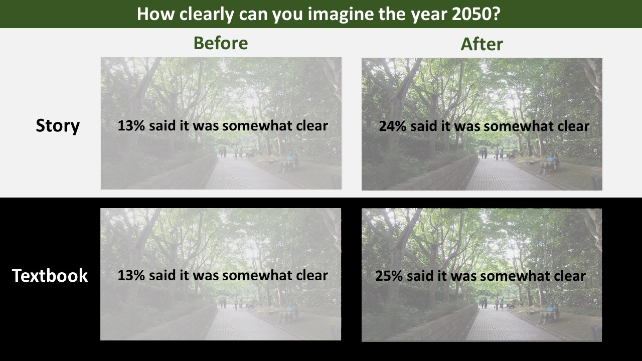 350 people participated in the online survey. 167 participants read a short story set in the year 2050. 183 participants read a fictional textbook-styled article that was set in the year 2050.
