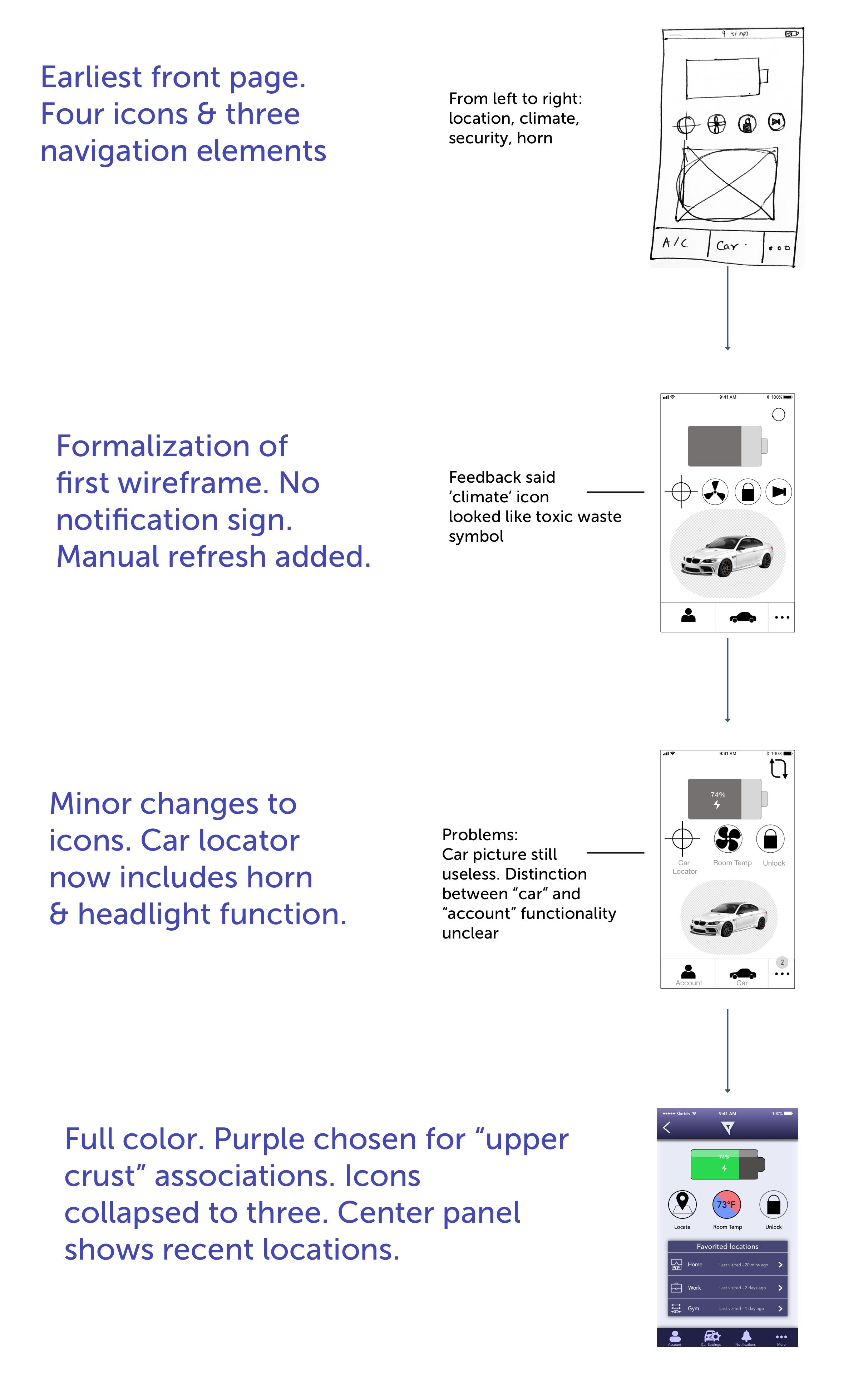 Wireframe evolution.png