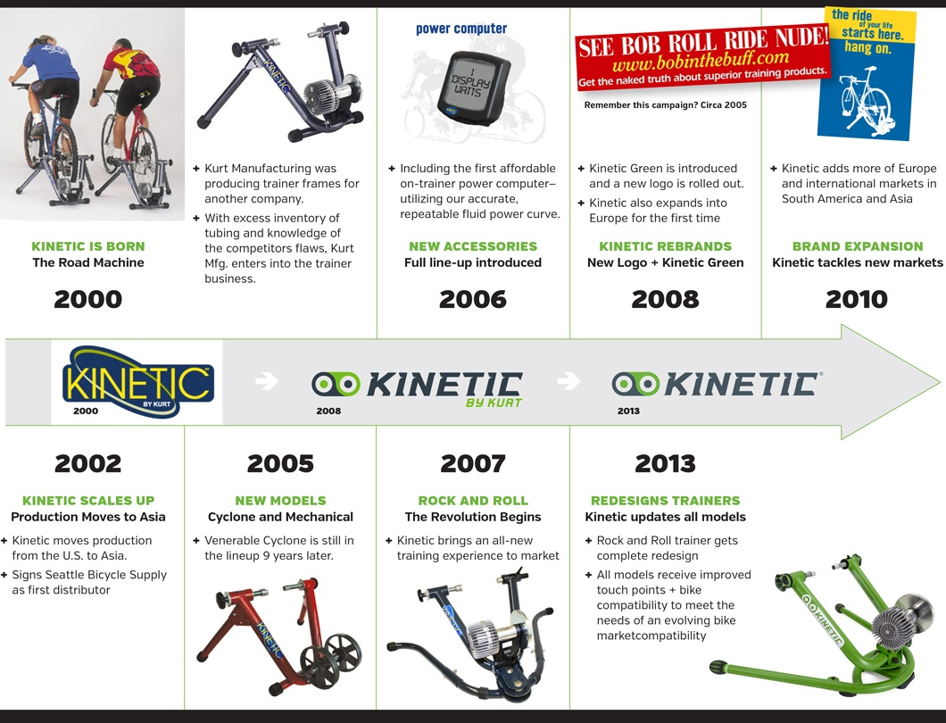 Kinetic_History