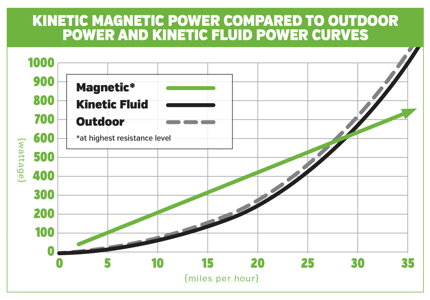 bike trainers - magnetic resistance graph.jpg