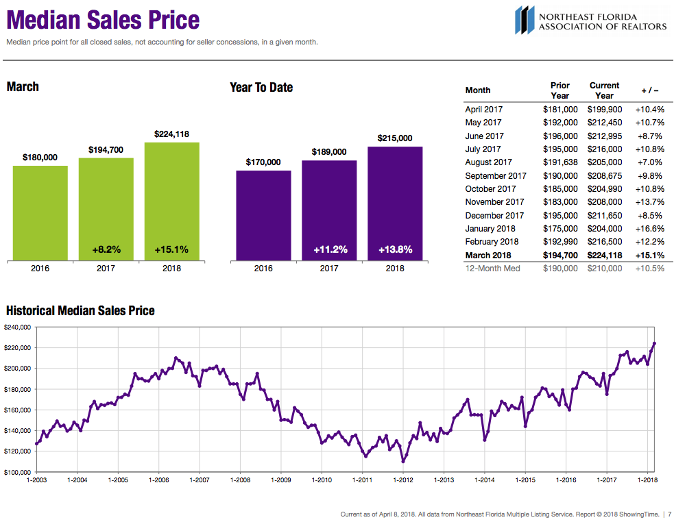 Median Sales Price - Current as of April 15th, 2018