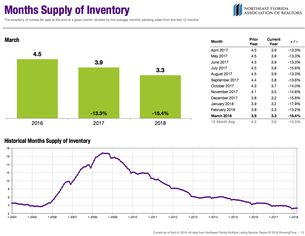 Months Supply of Inventory - Current as of April 15th, 2018