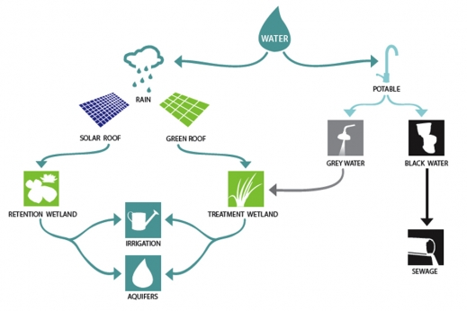 WaterShed project Diagram