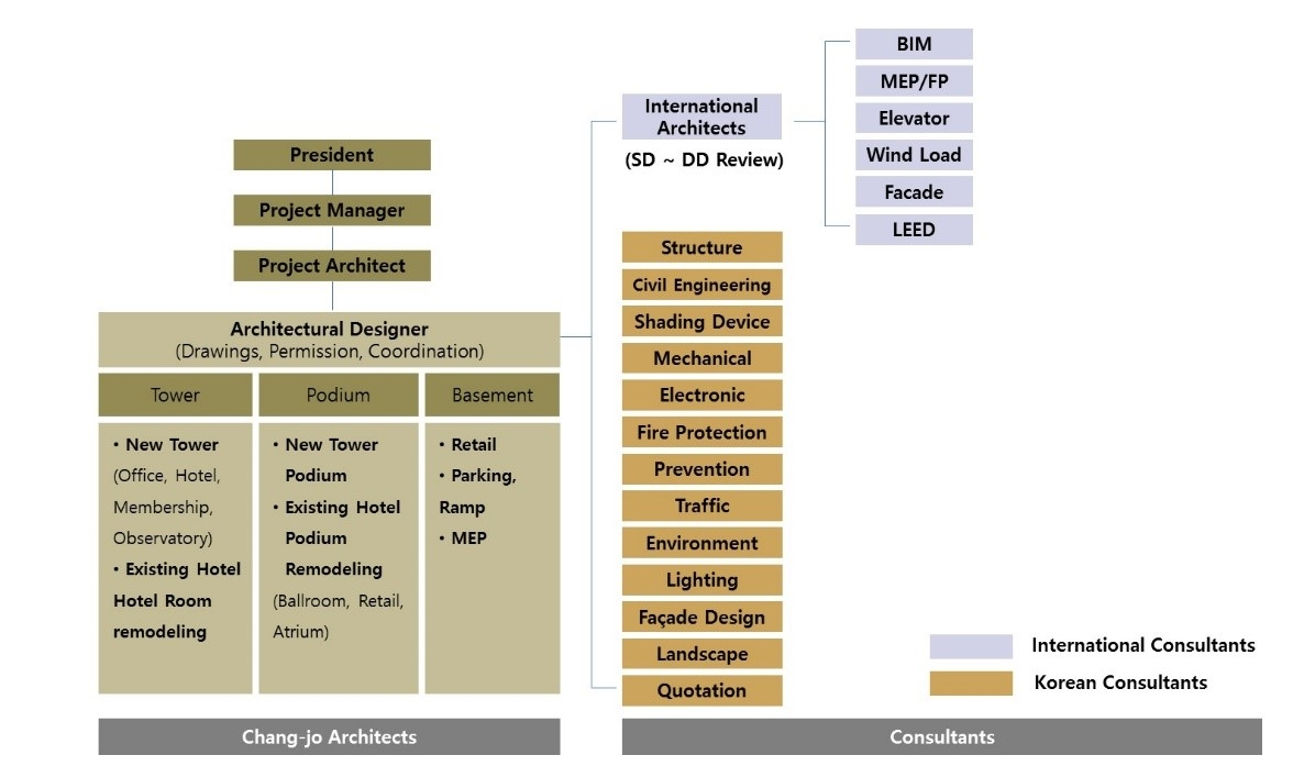 Figure         SEQ Figure \* ARABIC      1         . Project Organization Chart, Courtesy of the author.