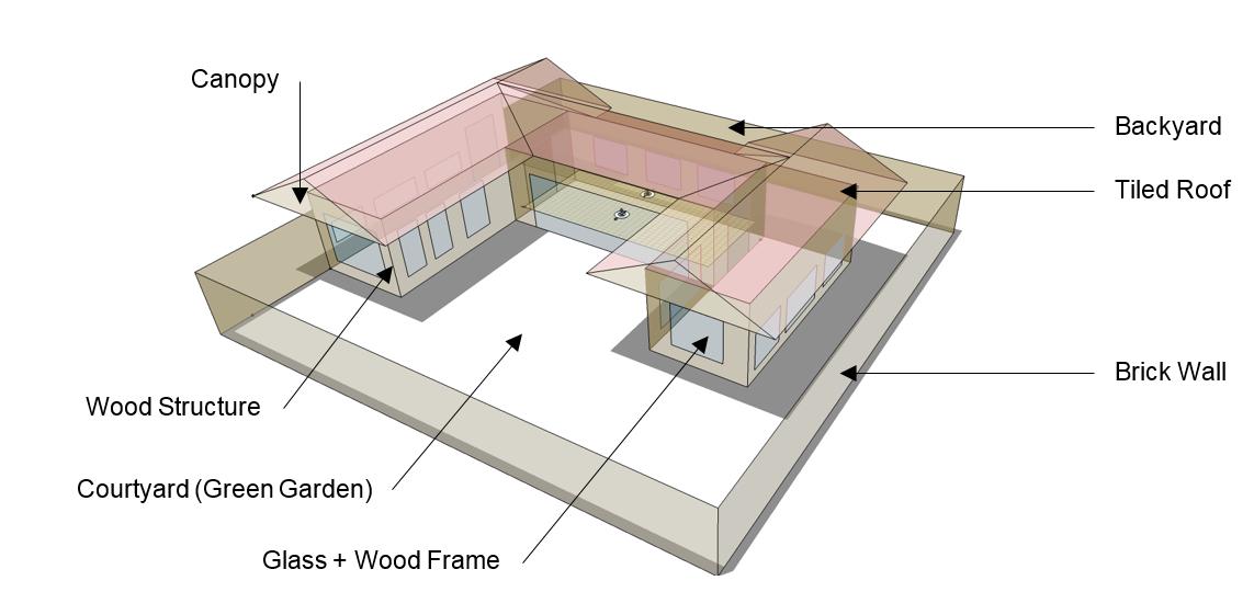 Basic model in OpenStudio (+Energy Plus).