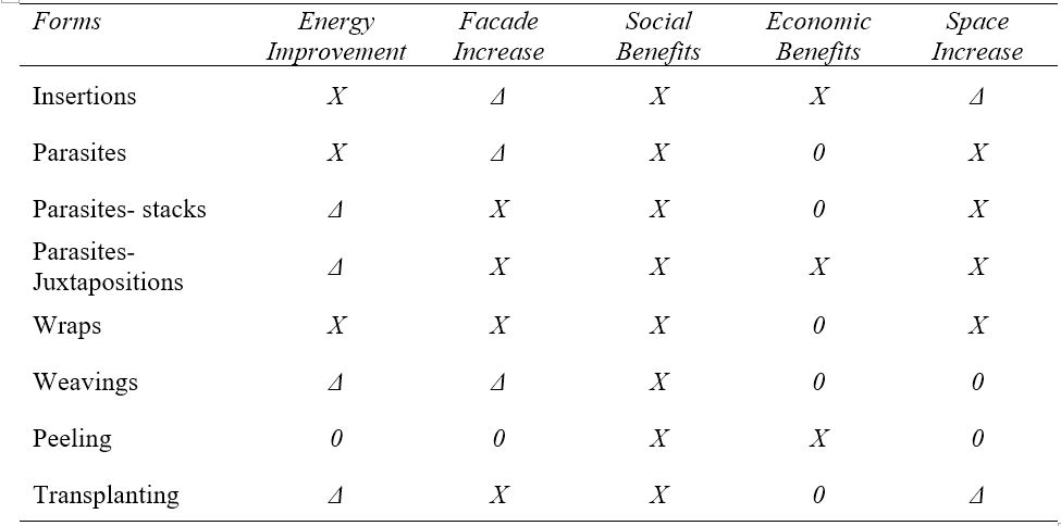 Table 3. Evaluation of the adaptive reuse, transformations patterns. (0 – rarely, Δ – partly, X – mostly)