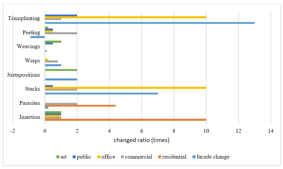 Figure 3. Ratio of changed program. This figure needs to be changed by inputting more data.