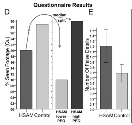 Fig 3D and 3E from paper. Dark grey=HSAM, light grey=control. High PEQ=better memory on initial screening test.