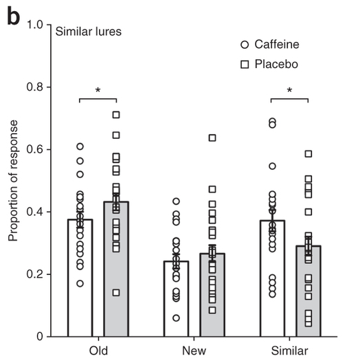 """White bar is caffeine and grey bar is placebo. Notice the shorter white bar in the """"Old"""" group (fewer lure images identified as old) and taller white bar in the """"Similar"""" group (more images correctly identified as lure)."""