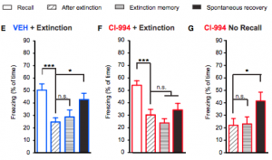 The remote fear memory is strong after recall (white), diminishes after extinction training (side dash) but pops back 30 days later without any intervention (black, left). CI-933 prevents the memory from returning (black bar, middle graph), but only if the memory was recalled before extinction training (black bar, right graph - without recall, CI-933 doesn't work, presumably because the memory wasn't made labile)