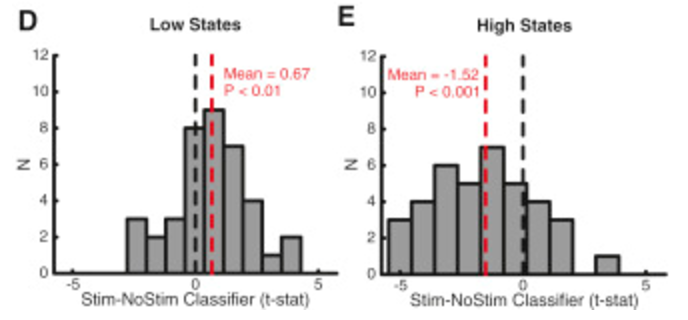 From Figure 4 of the study. D: If the brain's in a low state (black line), stimulation improves the likelihood of getting a higher recall score (a right-shift to the red line from the black line, which measures performance without stimulation, ie at baseline). E: Conversely, if the brain's in a low state, the opposite is true (black line left-shifts to red line).