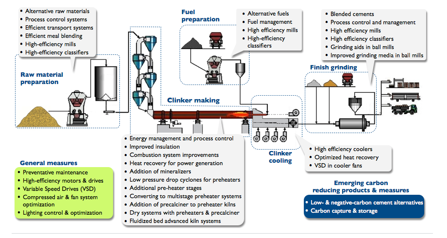 Figure 2.  Commercialized  energy efficiency technologies and measures for cement production process (Source: IIP, 2017)
