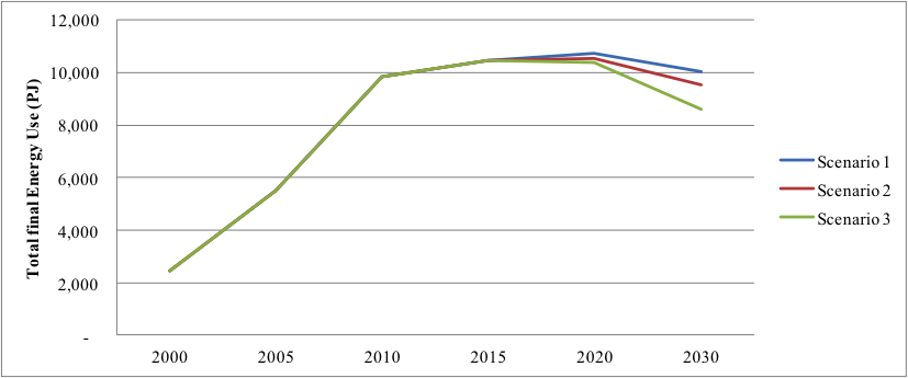 Figure 3. Total final energy use in key medium- and large-sized Chinese steel enterprises under each scenario (2000-2030)