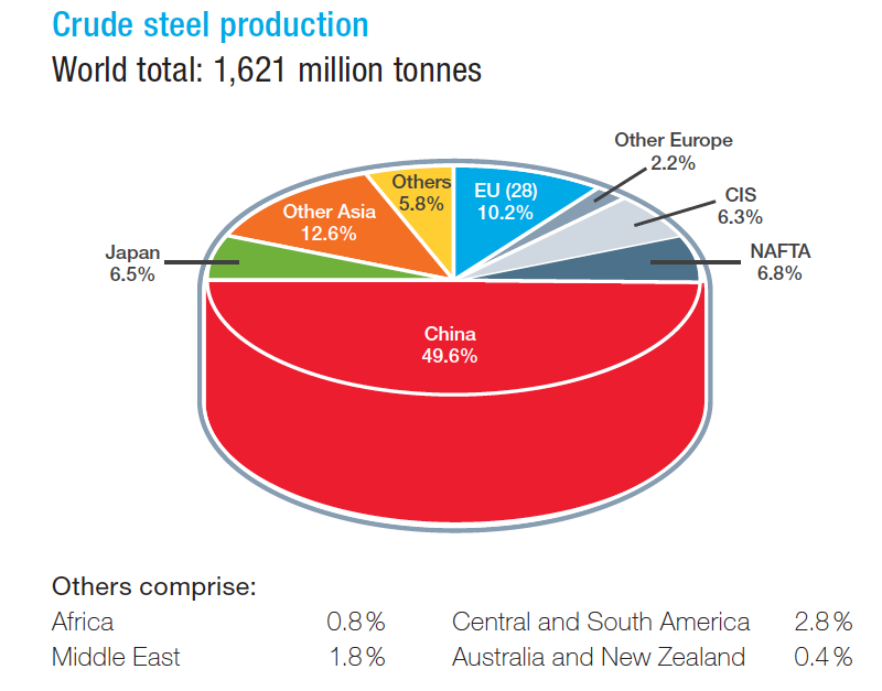 Figure 1: World steel production in 2015 by countries and regions (worldsteel 2016)