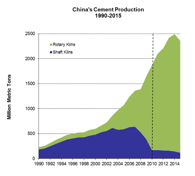 Note: 2011 – 2015 production shares are based on our model projections  Figure 2. Cement production in China by kiln type, 1990-2015 (ITIBMIC 2004, MIIT 2011, NBS 2015b)