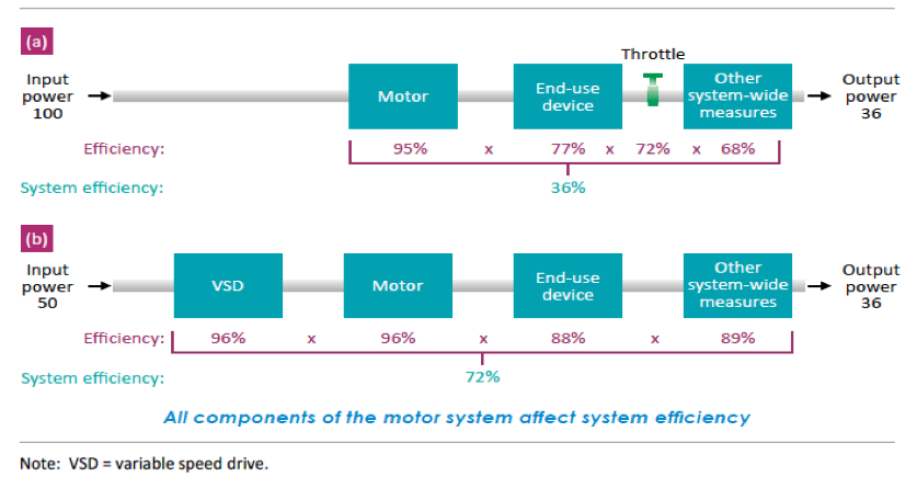 Figure. Illustration of two industrial electric motor-driven systems: (a) normal and (b) efficient (IEA 2016)