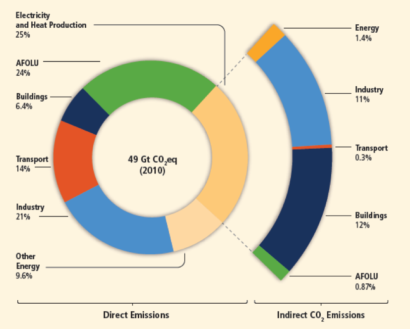 AFOLU: Agriculture, Forestry and Other Land Use Figure 1. The share of GHG emissions by economic sector (IPCC 2014)