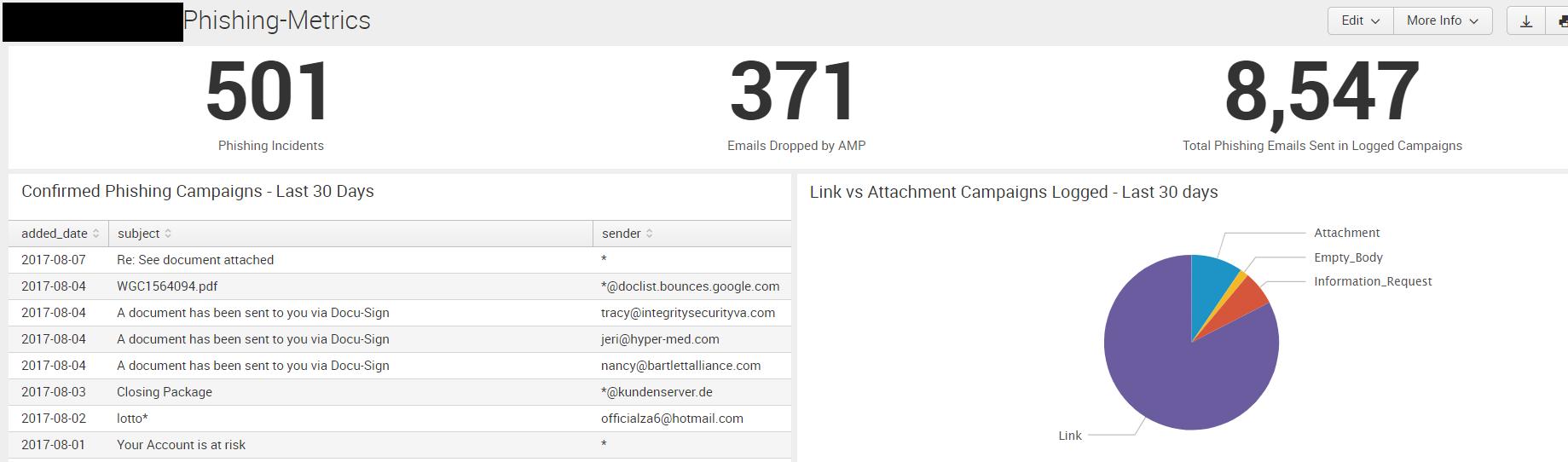Phishing_Metrics_Dashboard