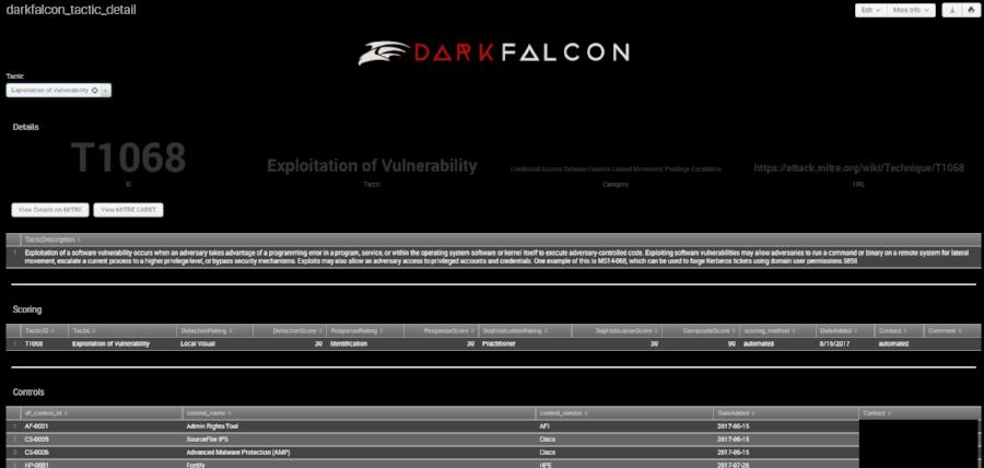 Details of a MITRE ATT&CK Tactic in DarkFalcon