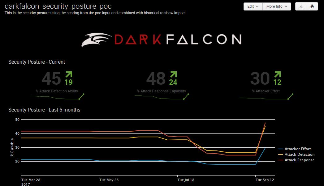 DarkFalcon POC Security Posture