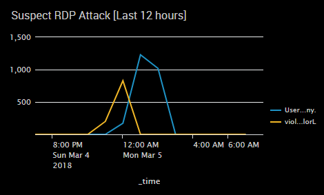 suspect_rdp_attack.PNG
