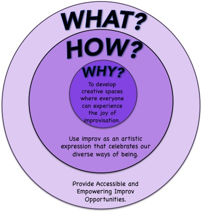 Caption: Allprov's Golden (Purple) Circle. The Golden Circle is a concept to describe organizations as explained by Simon Sinek in  Start with Why . Everything an organization does should stem from the WHY or purpose of the organization.