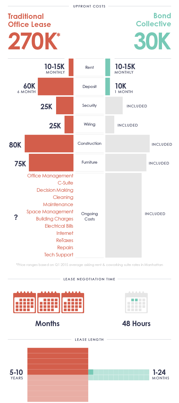Infographic showing costs of traditional lease vs Bond Collective