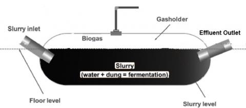 https://impactlabs.mit.edu/bag-biogas-digester