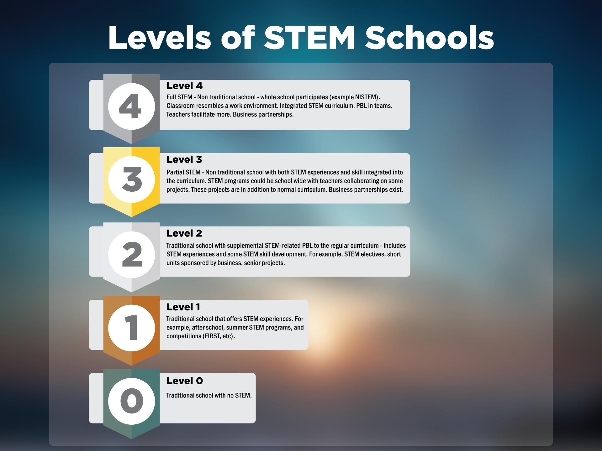 Levels of STEM Schools
