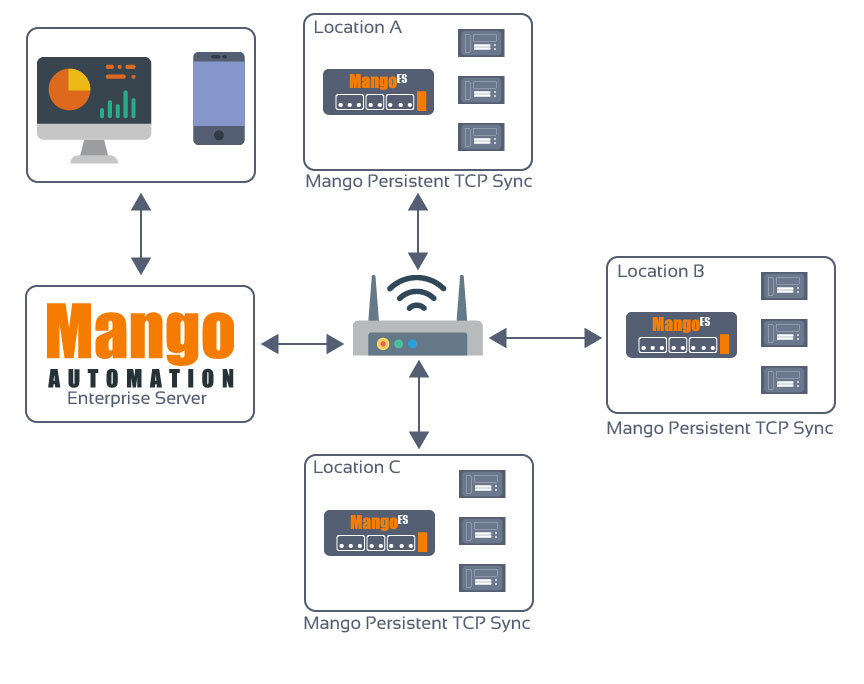 Remote Site Monitoring & IoT - The MangoES combined with a Mango Automation Enterprise or Cloud server offers unified remote system monitoring and control. Each MangoES seamlessly syncs realtime and historical data to the central server.