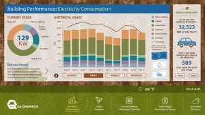 The HTML5 Energy Efficiency Education Dashboard® v6 is run with the QA Gateway. An embedded Data Acquisition System powered by Infinite Automation Systems' Mango Software Platform.