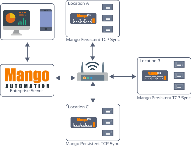 Remote Site Monitoring & IoT - The MangoHTS combined with a Mango Automation Enterprise or Cloud server offers unified remote system monitoring and control. Each MangoHTS seamlessly syncs realtime and historical data to the central server.