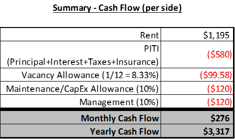 Huntingdon Cash Flow Summary.png