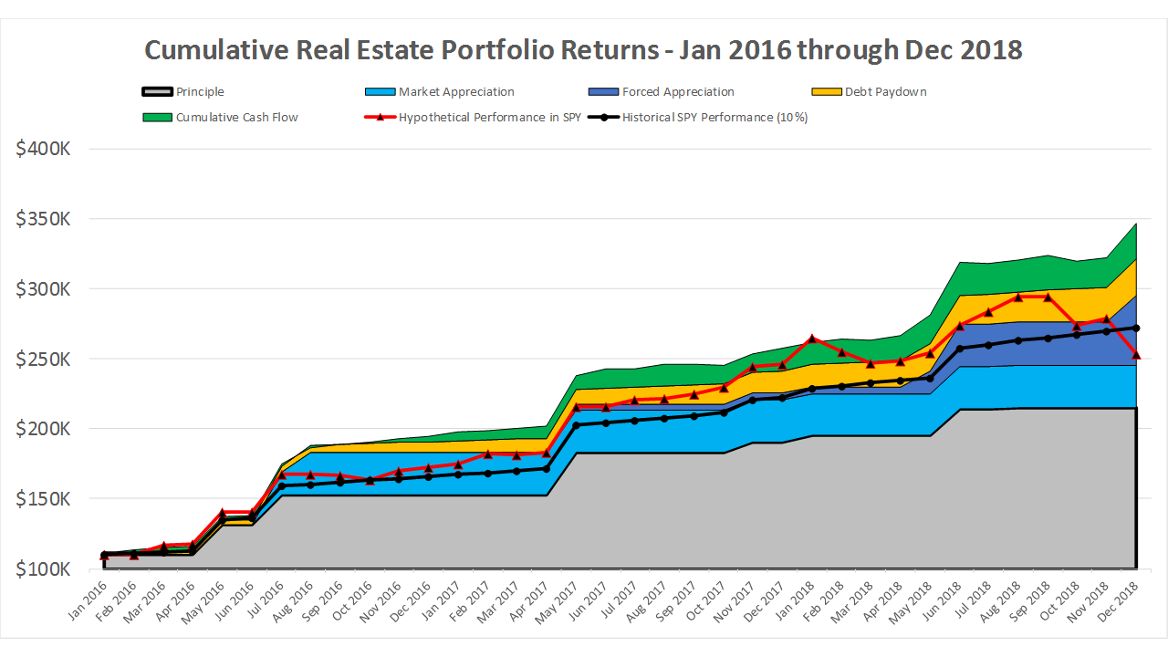 2016-2018 REI vs Stock Returns.png