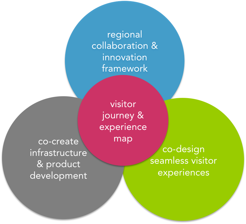 tourism innovation framework.png