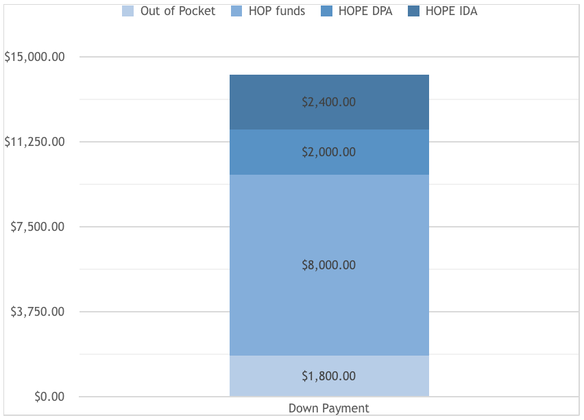 IDA Chart.png
