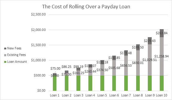 30 days payday lending options
