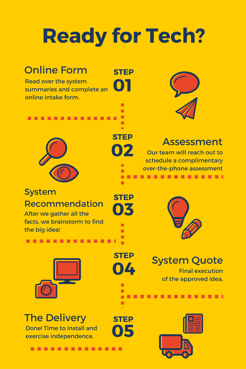 Ready for Tech? graphic shows Steps 1-5 of the  Simply Home process: Online Form, Assessment, System Recommendation, System Quote, and Delivery. More details on each step are given in the paragraph below.
