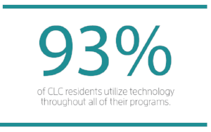 An image with the statistic: 93% of CLC residents utilize technology throughout all of their programs.