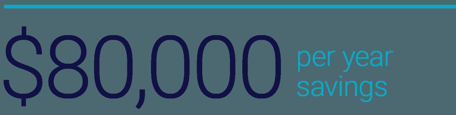 $80,000 per year savings graphic